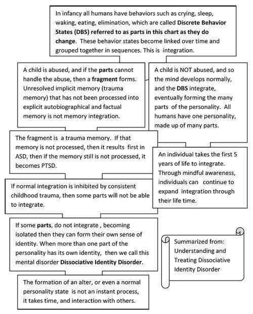 Dissociative Identity Disorder | Disassociative identity disorder, Depersonalization  disorder, Disorders