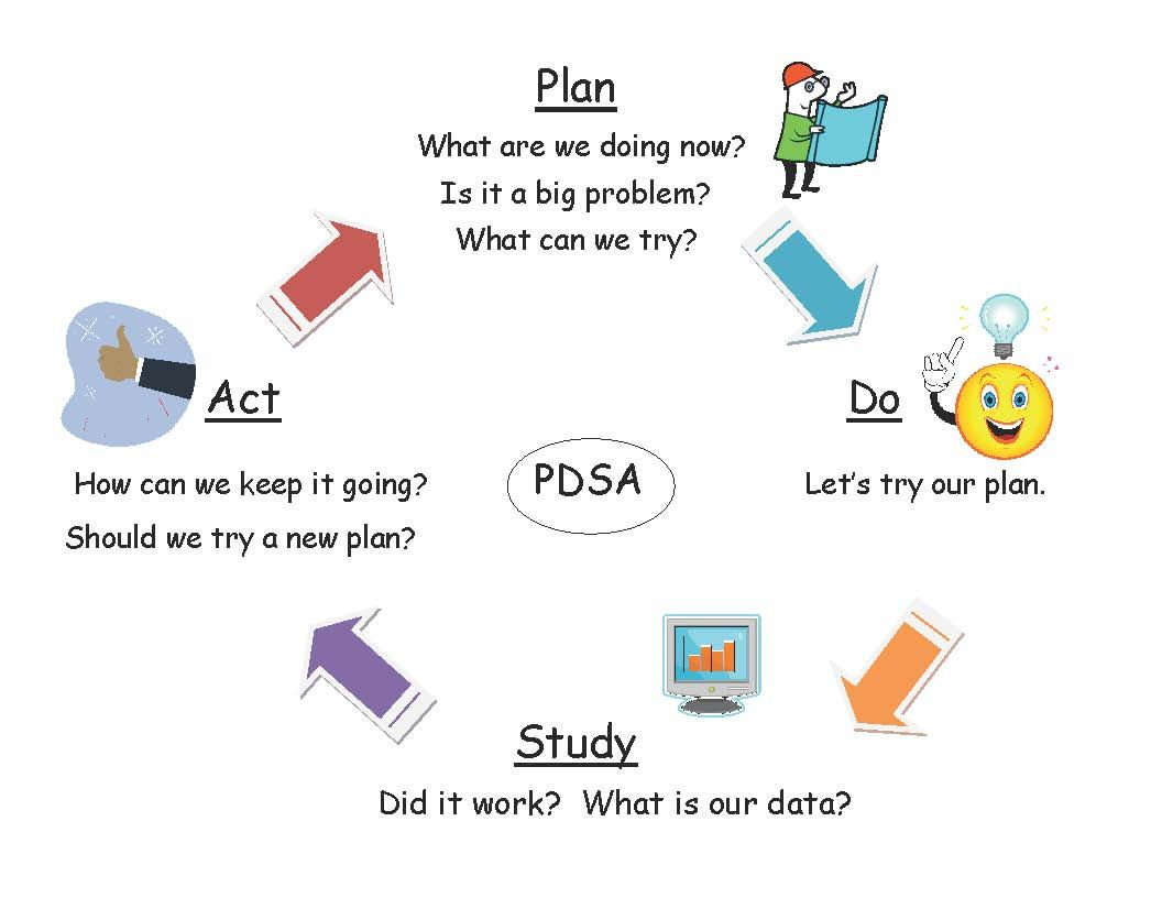 The PDSA (Plan, Do, Study, Act) in simplified form ...