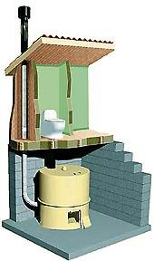 EcoTech Carousel Composting Toilet System | Self Sufficiency ...