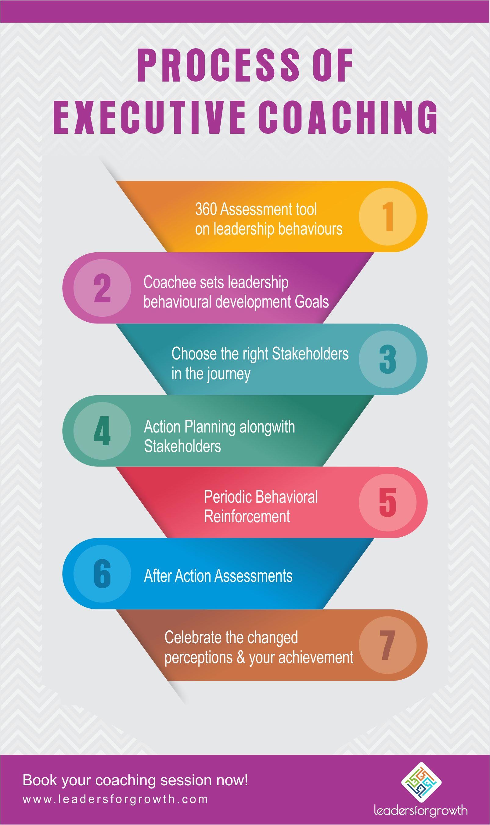 Process Of Executive Coaching Executivecoaching