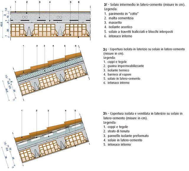 Copertura latero cemento particolari costruttivi big for Copertura piana in legno dwg