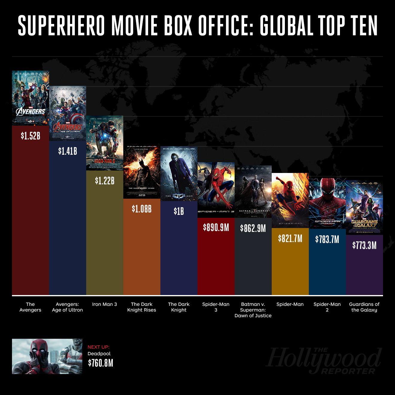 Box Office The Verdict for 'Batman v. Superman Dawn of