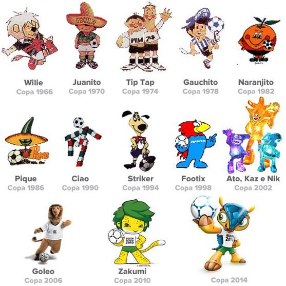 Fifa World Cup Mascots Over The Years 1966 2014 Google Search Fodbold