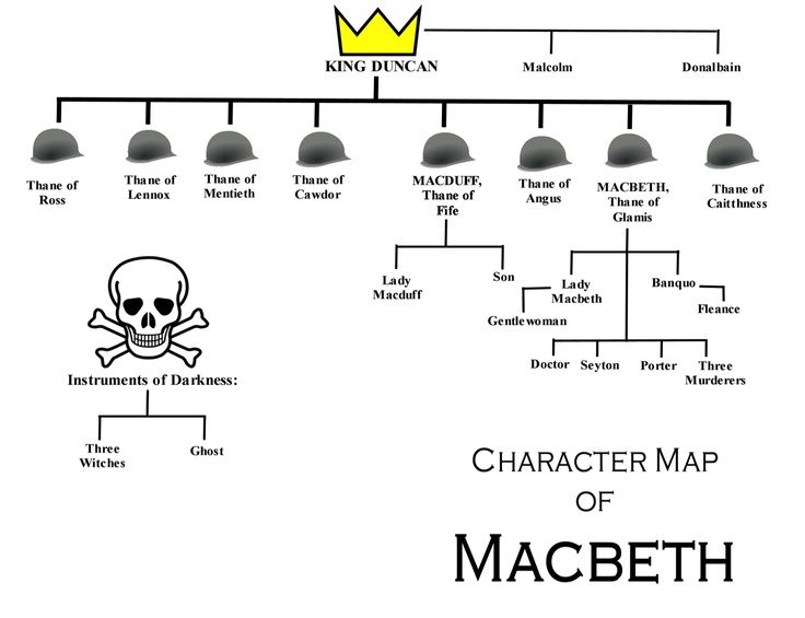 how the relationship between macbeth and lady At the beginning of the play, macbeth is a respected general, a devoted husband, and a loyal subject of the king the first of the witches' prophecies bring out his ambitious nature, but he struggles with killing the king.
