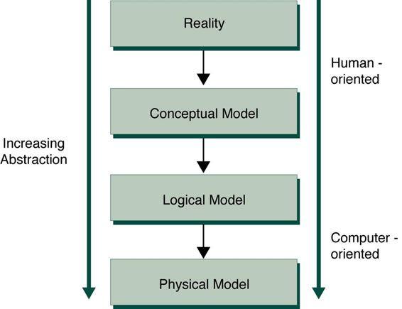 conceptual model and logical model - Googleu0027da Ara WO Pinterest - logic model template