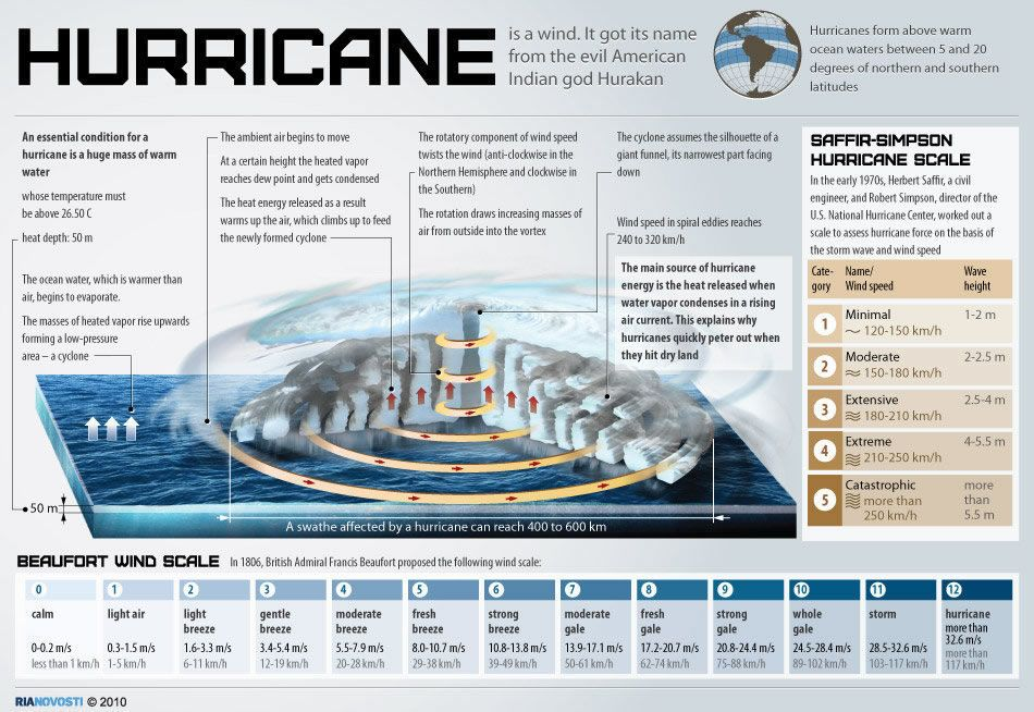Infographic How Hurricanes Work Infographic Science Hurricane