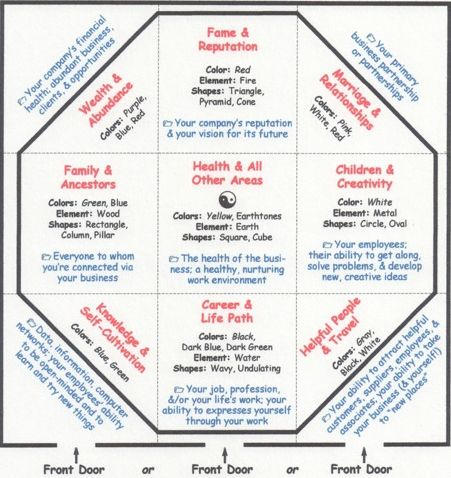 feng shui home design. Tiny house design Bagua Map  Feng Shui Pinterest shui House and Decorating