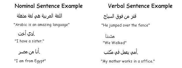 Two Types of Arabic Sentence Structure - Learn Arabic | Importance ...