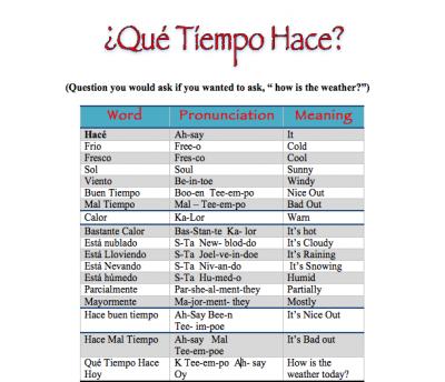 weather words in spanish | Spanish Time | Español para los ...