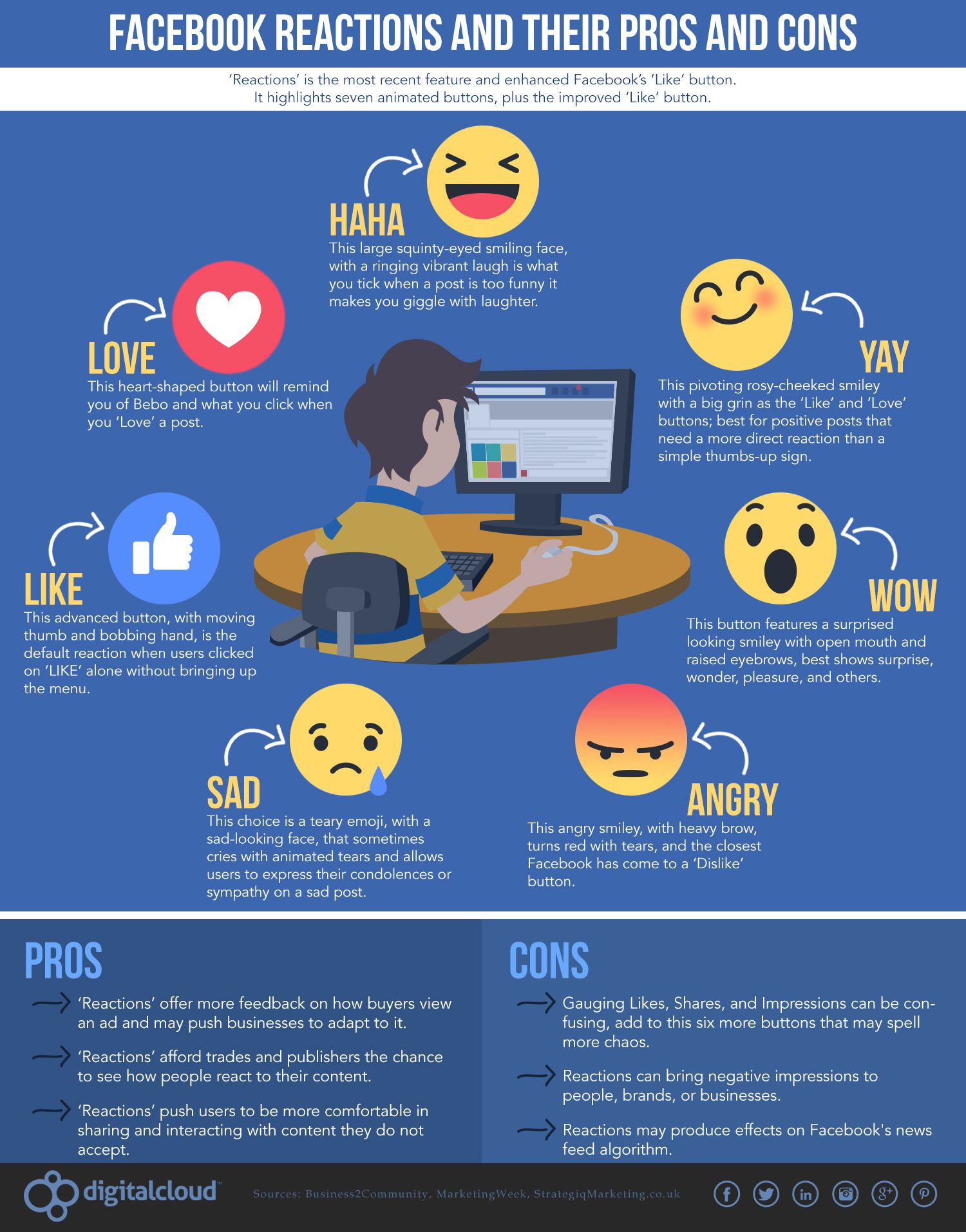 Facebook Reactions and Their Pros and Cons