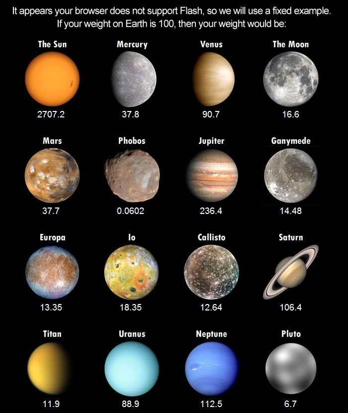 Weight on other planets ....great to show the difference ...
