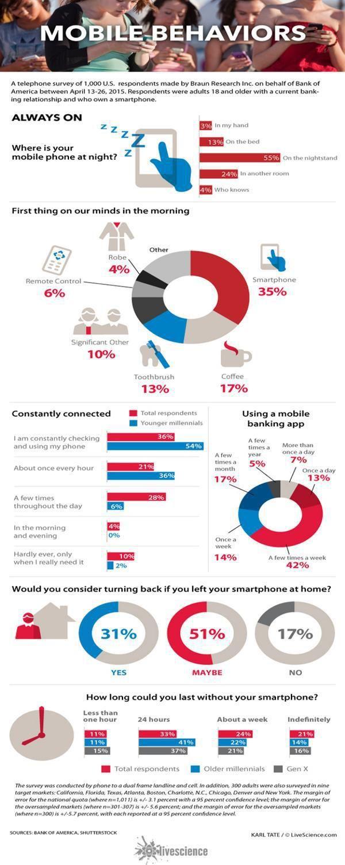 Smartphone Usage Millennials Vs. Older Adults
