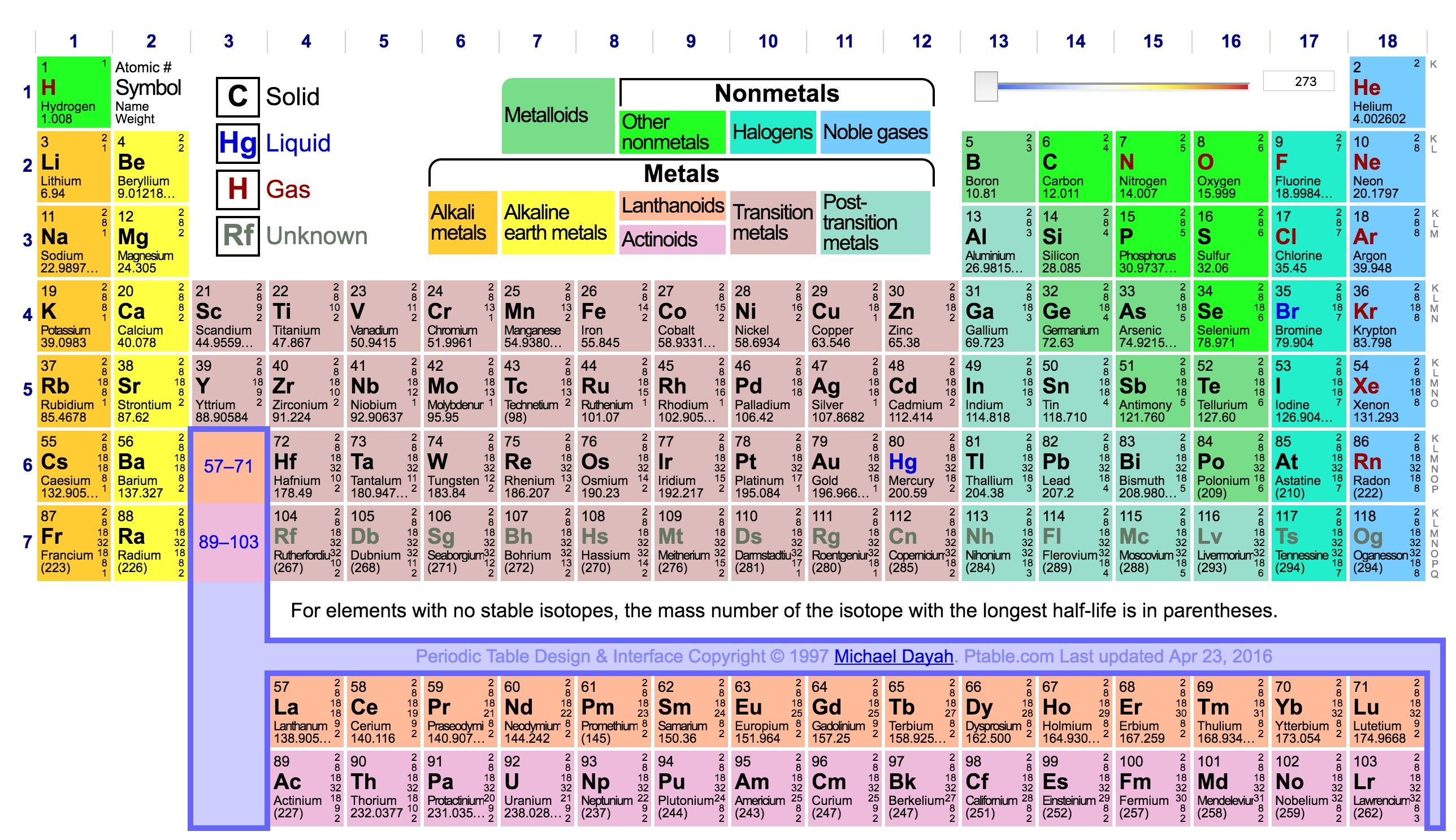 You Can Download Inspirational Periodic Table Boron At