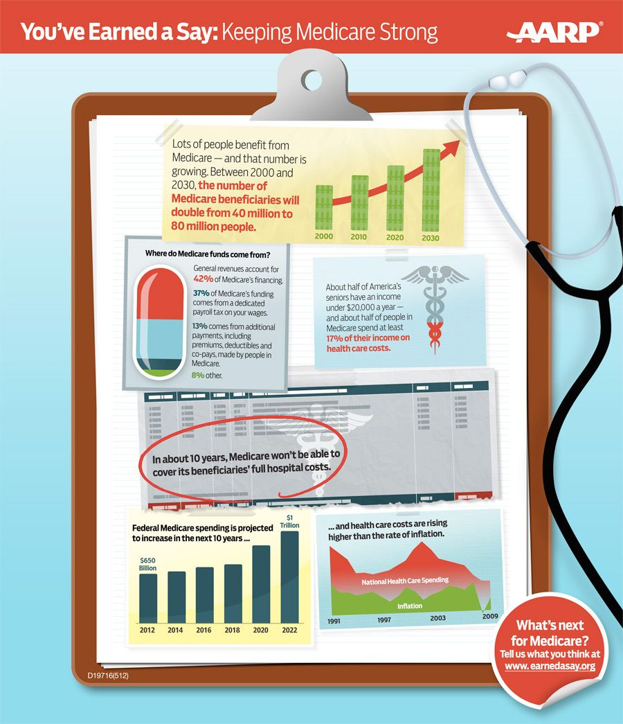 Medicare Information. What You Need to Know. Infographic