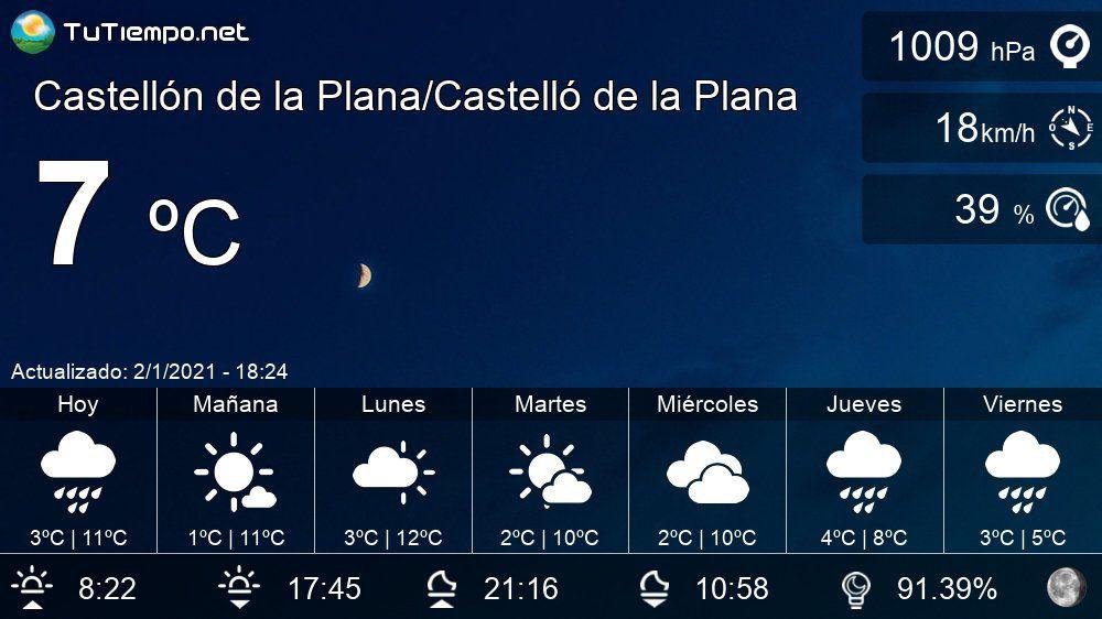 El Tiempo En Castellón De La Plana Castelló De La Plana Pronóstico 15 Días En 2021 Castellon De La Plana Planos Castellon