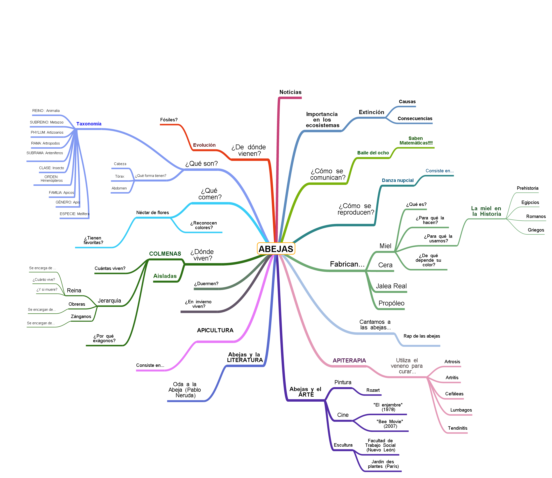 Mapa Mental Abejas