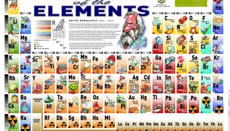 tabla peridica de los elementos - Tabla Periodica Juegos Didacticos