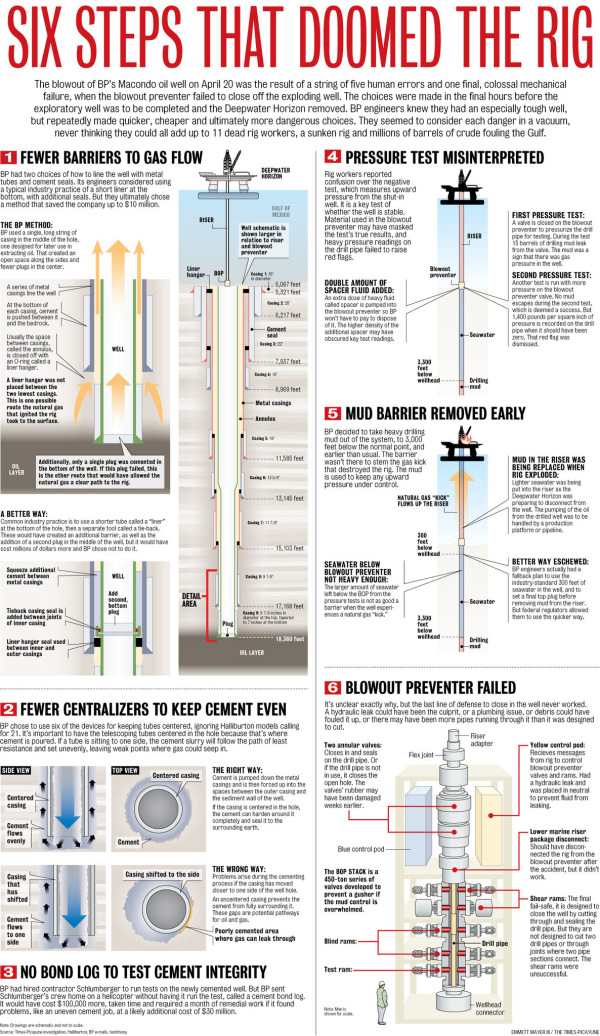 Infographic Six Steps That Doomed Deepwater Horizon Deepwater Horizon Petroleum Engineering Engineering Disasters