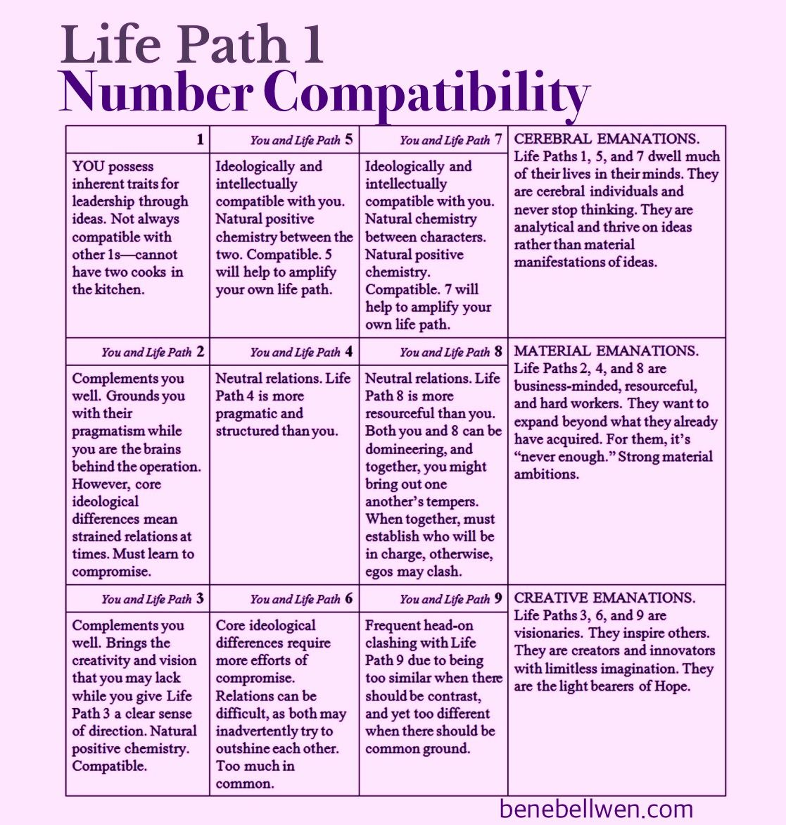 Life path 1 compatibility chart numerology numbercompatability life path 1 compatibility chart numerology numbercompatability nvjuhfo Image collections