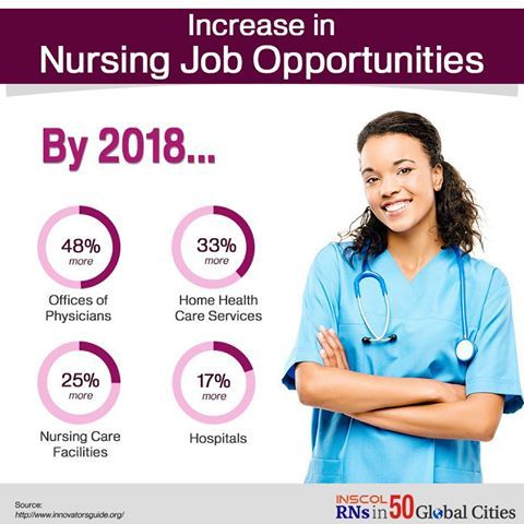 The future looks bright for #Nurses  By 2018, there will be