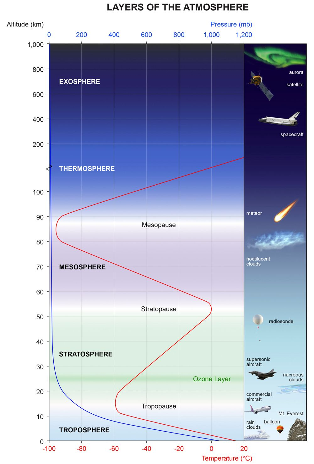 diagram showing layers of the atmosphere [ 1000 x 1475 Pixel ]