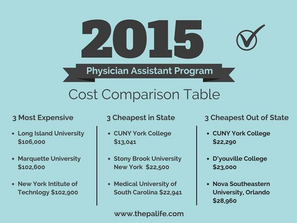 2015 Physician Assistant Program Tuition And Cost Comparison Table The Physician Assistant Life Physician Assistant Programs Physician Assistant Physician Assistant Jobs