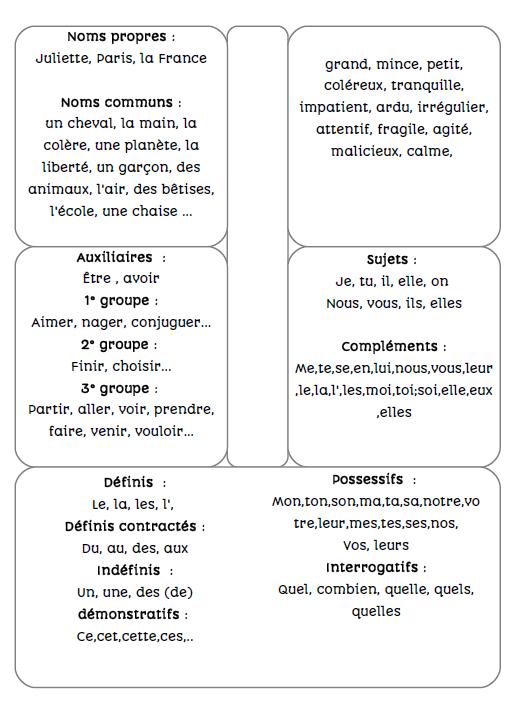 lapbook nature des mots cm2 - De deux choses l'une... | La ...