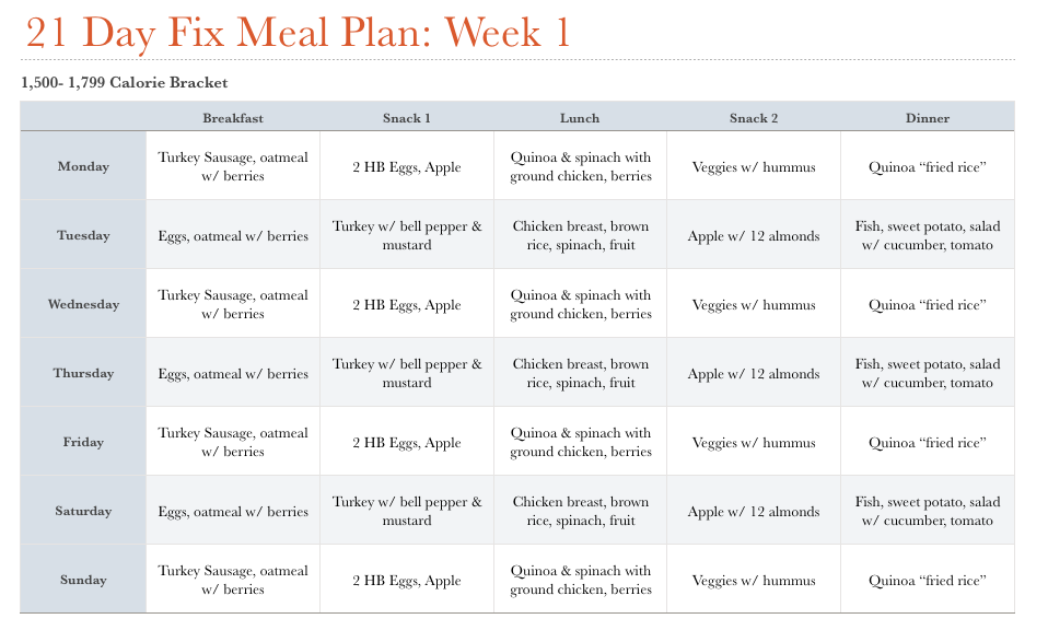 Southern Fit  Day Fix Meal Plan Grocery List  To
