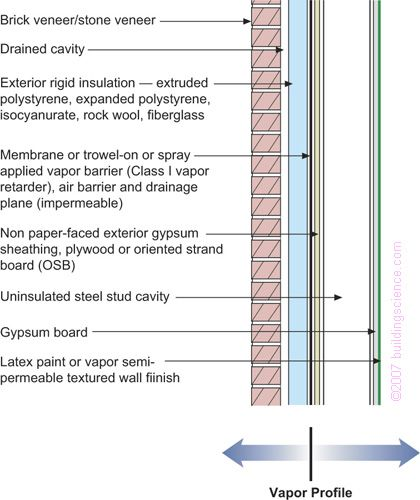 Moisture Inside Vapor Barrier For A New Construction: BSD106_Figure_05: Frame Wall With Exterior Insulation And Brick Of Stone Veneer