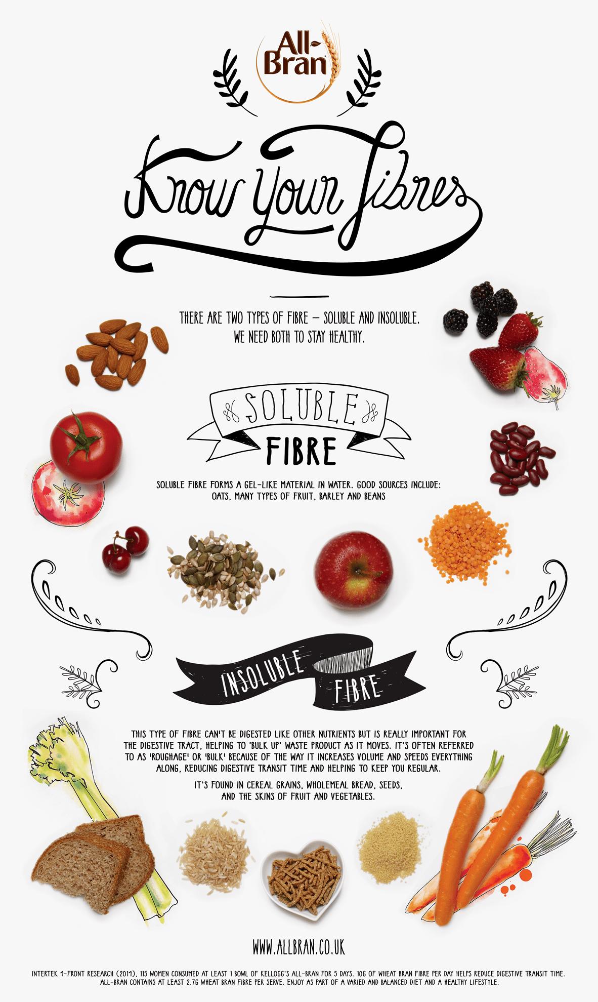 All Bran Food Poster