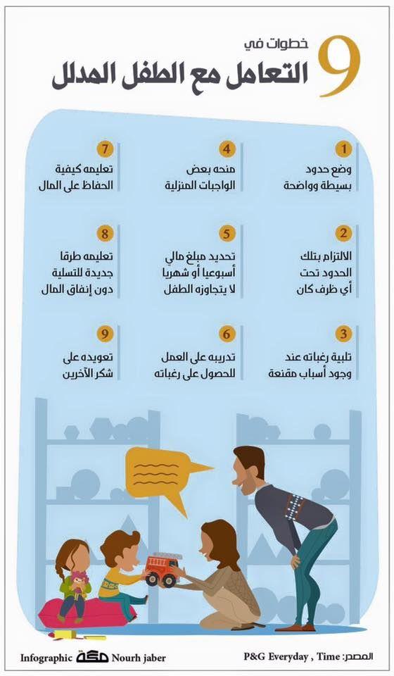 الطفل المدلل Baby Education Kids Behavior Parenting Education