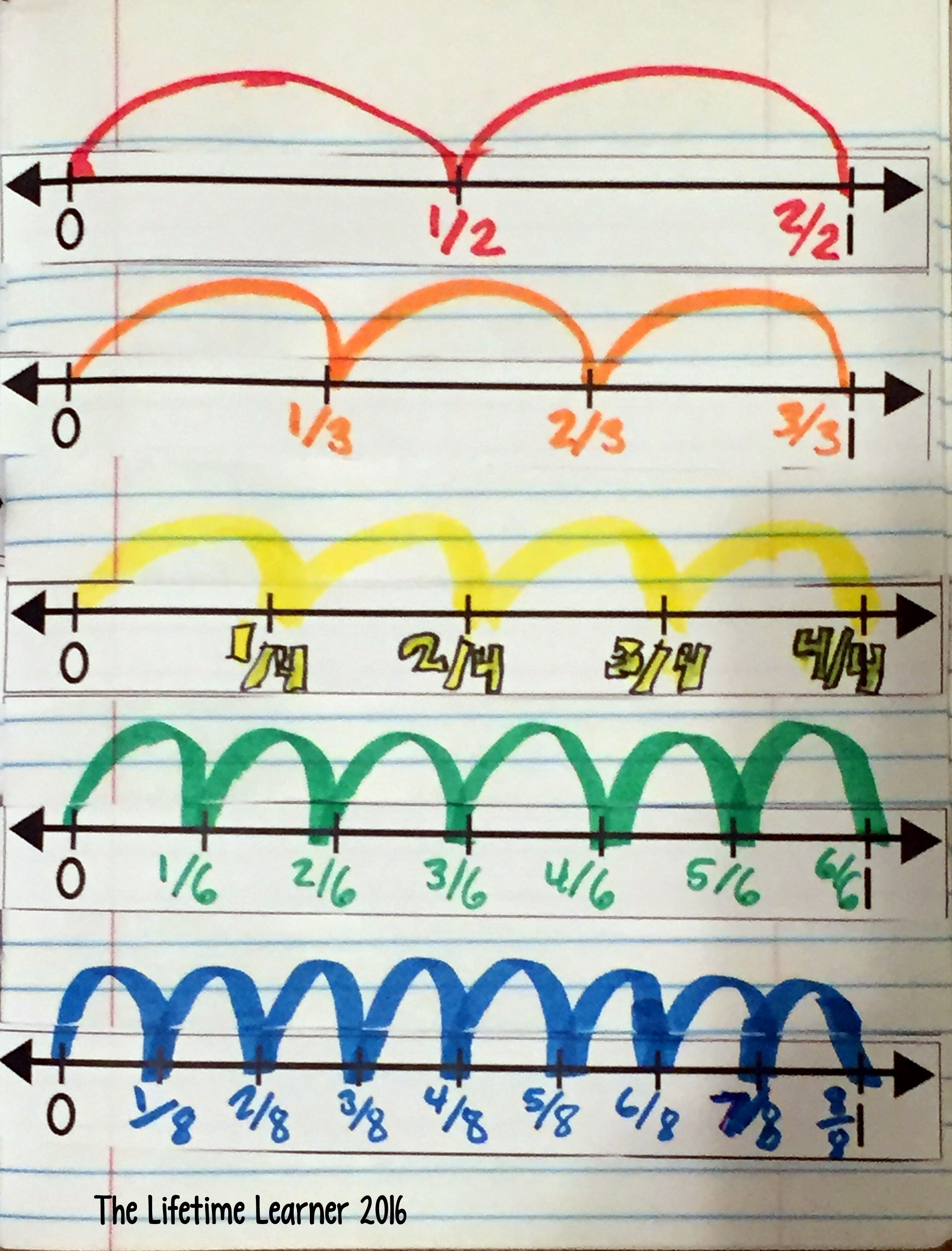Fractions On A Number Line Mini Lesson Where Students