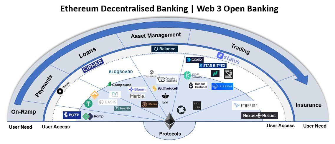 Ethereum Ethereum Decentralized Banking Map From User S