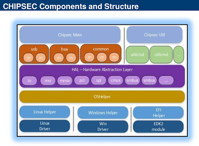 CHIPSEC - Platform Security Assessment Framework   Linux