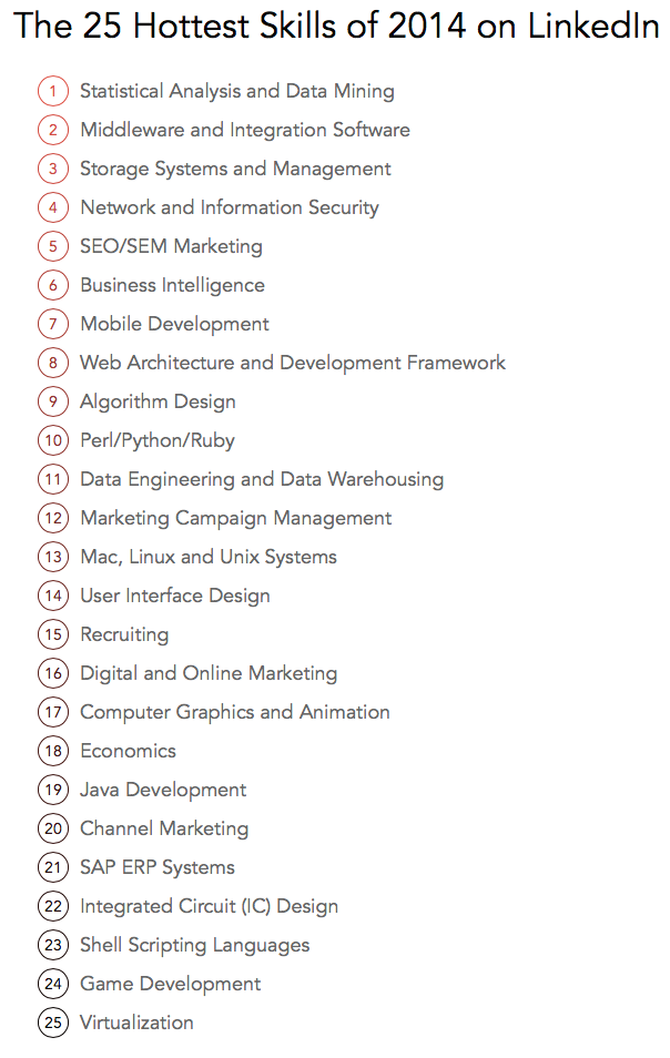 LinkedIn Report Top 25 Hottest Skills of 2014