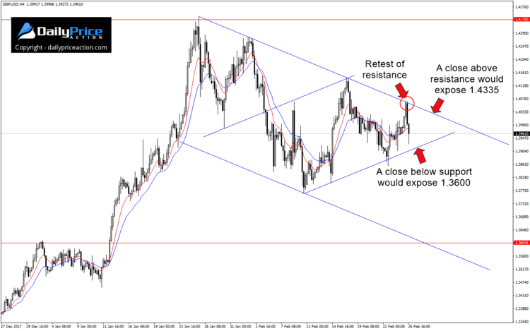 Gbpusd Terminal Pattern Nears Completion Daily Price Action Trading Charts Stock Charts Stock Market