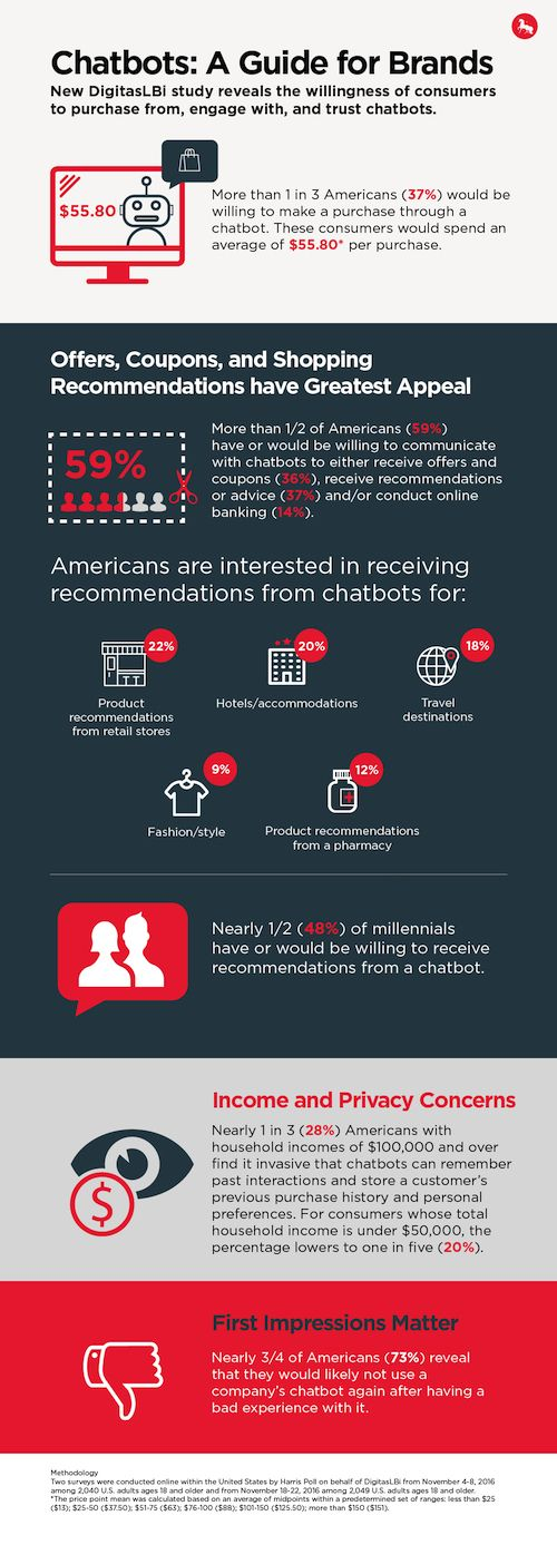 New Digitaslbi Chatbot Research Digitaslbi Chatbot Messaging