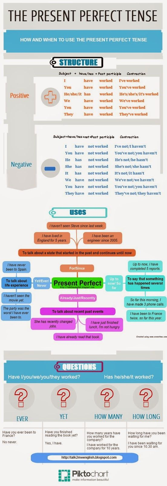 The+Present+Perfect+Tense+(1).jpg 552×1.600 piksel