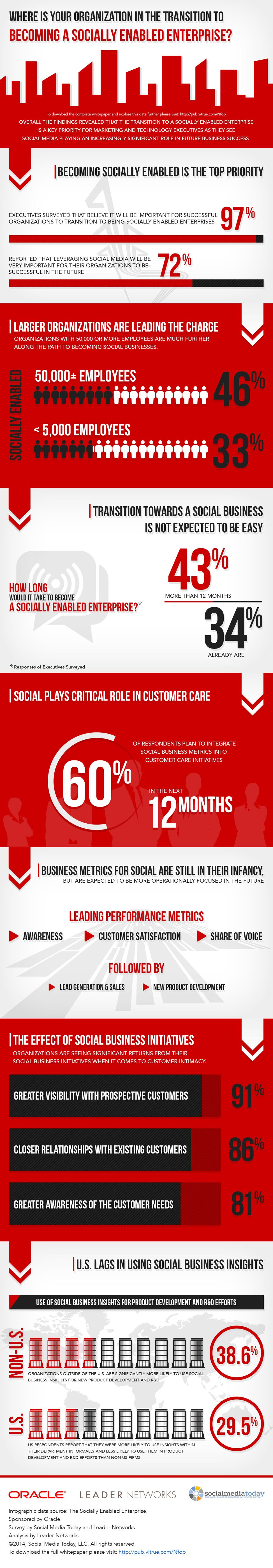 Enterprises must make social enablement a top priority - Oracle