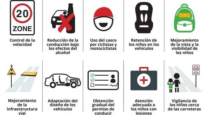 diez estrategias para preservar la seguridad infantil. (OMS, 2014)