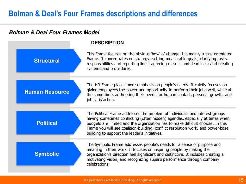 Bolman & Deal Four Frames | OD | Pinterest | School