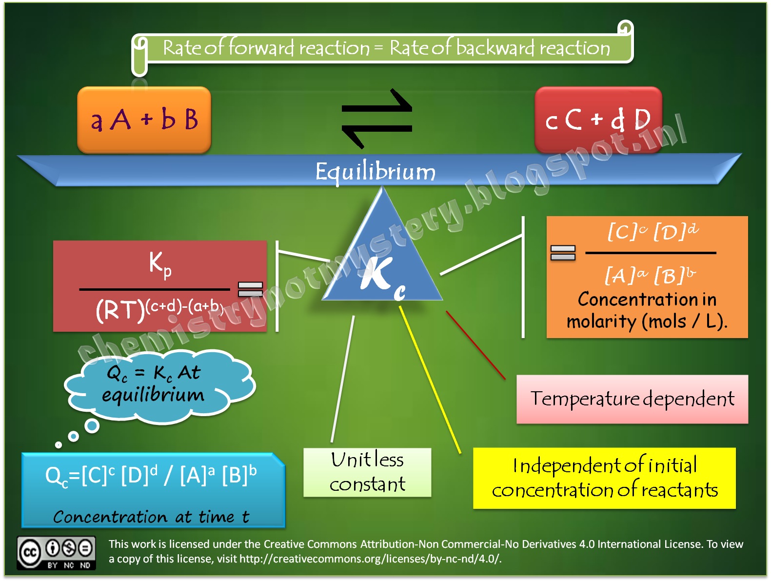Chemical Equilibrium At A Glance