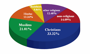 Religion This Is Another Pie Chart With Ity Being The Most Largest There Are