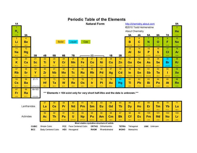 Printable Periodic Tables (PDF)
