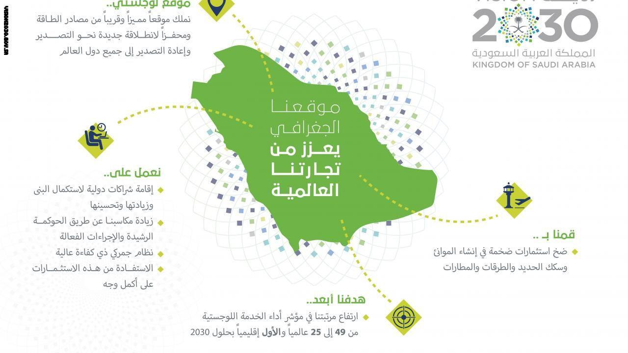 """بالصور: """"رؤية السعودية 2030"""" تشرح استراتيجية المستقبل عبر ..."""
