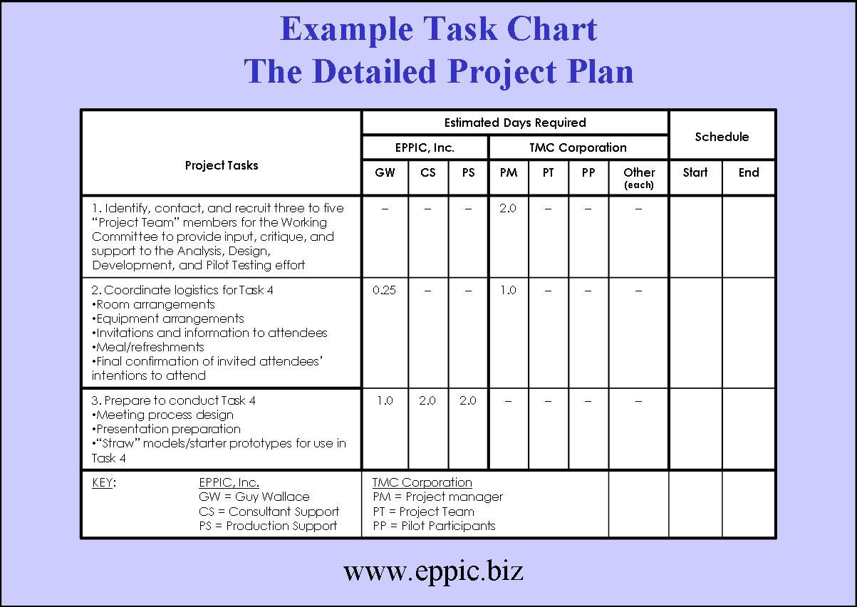 Estimated Days RequiredEasy Project Plan Template