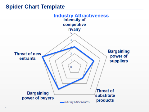 PorterS Five Forces Templates  Template Business And Reuse