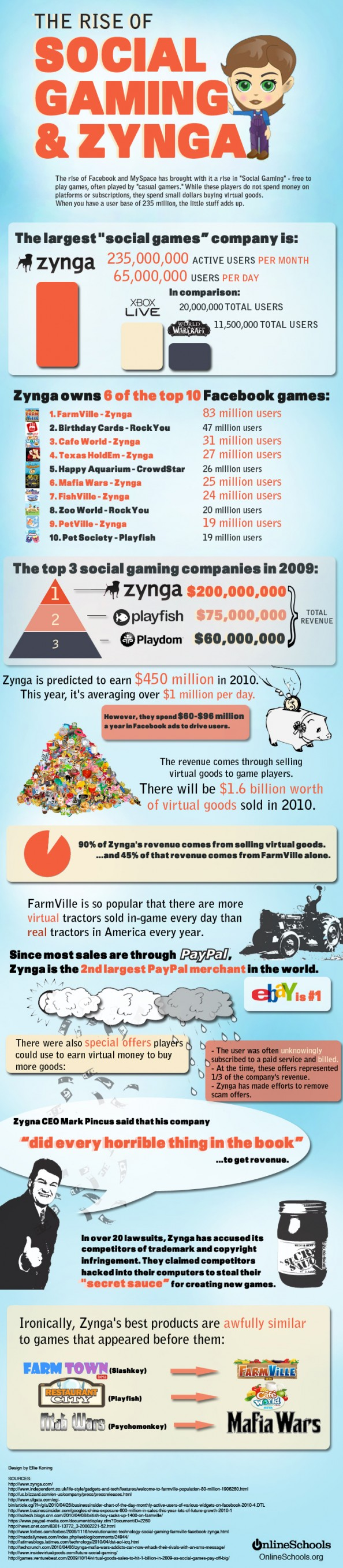 Rise of Social Gaming And Zynga Infographic Social media