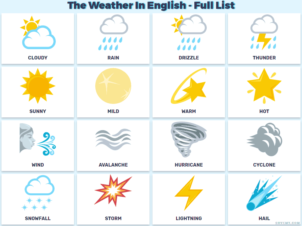 Vocabulary Weather In English Weather In English On Full
