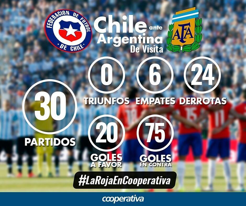 [Dato] Así le ha ido a Chile en sus visitas a Argentina. Sigue todas las alternativas en nuestras plataformas